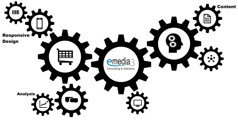 emedia3 GmbH: Portfolio